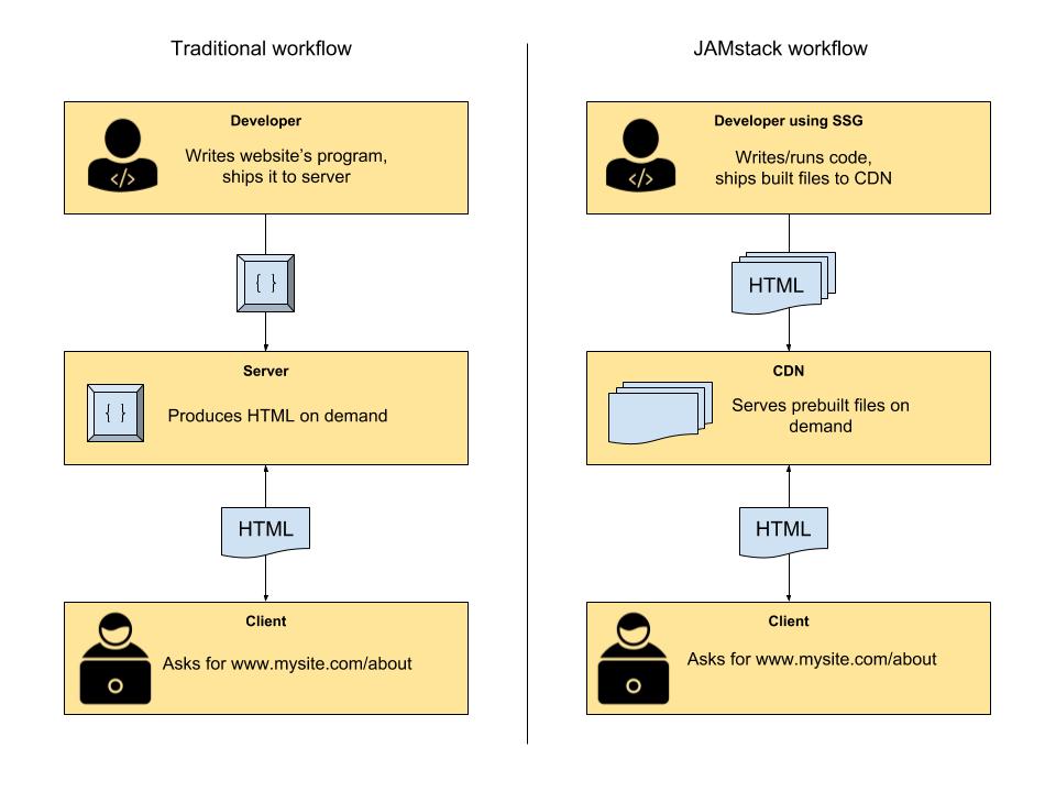 https://jstack.ru/img/jamstack/jamstack-vs-wordpress-1.png